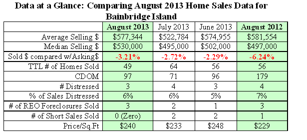 Table comparing August 2013 Home Sales data on Bainbridge Island