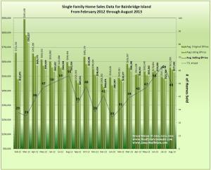 graph August 2013 & Previous 18 months of Home Sales Data for Bainbridge Island