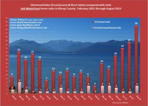 graph of Salt Waterfront Properties: Distressed vs Non Distressed Monthly Home Sales