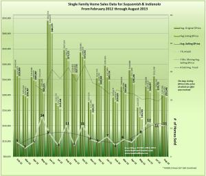 Graph of Indianola & Suquamish Real Estate Trends August 2013