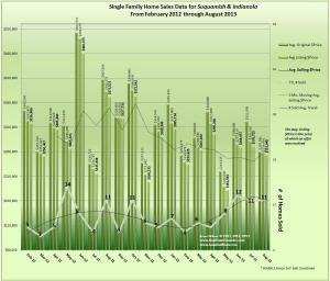 Graph of Indianola & Suquamish Real Estate Trends August 2013