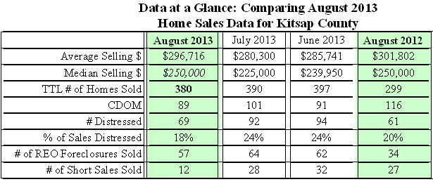 Table of Kitsap Home Sales Data