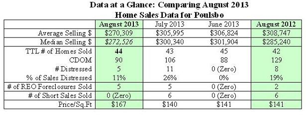 Table showing monthly home sales data in poulsbo