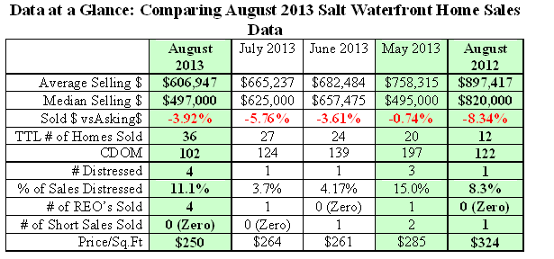 Table of August 2013 Salt Waterfront  Home Sales Data in Kitsap County Compared