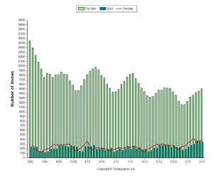 5 Year Chart of Acitve, Pending & Sold Listings
