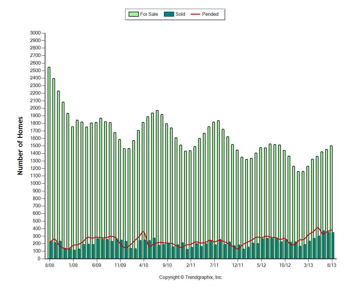 Kitsap County Home Sales Data, Comparison, Trends Jun-Aug
