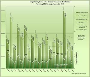 Home Sales Trends Indianola & Suquamish November 2013