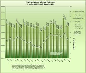 Poulsbo Home Sales & Price Trends November 2013 & 18 months prior
