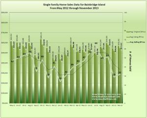 Bainbridge Island Home Price, Sales, Trends November 2013