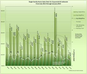 January 2014 Indianola & Suquamish Home Sales Trends