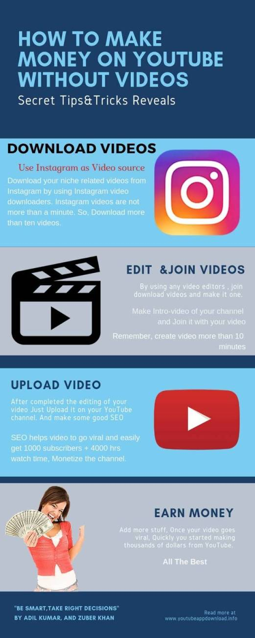 How to make money on YouTube without videos in 2021