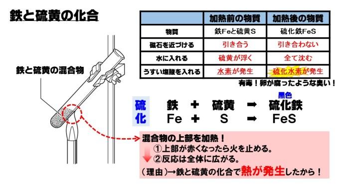 鉄と硫黄の化合
