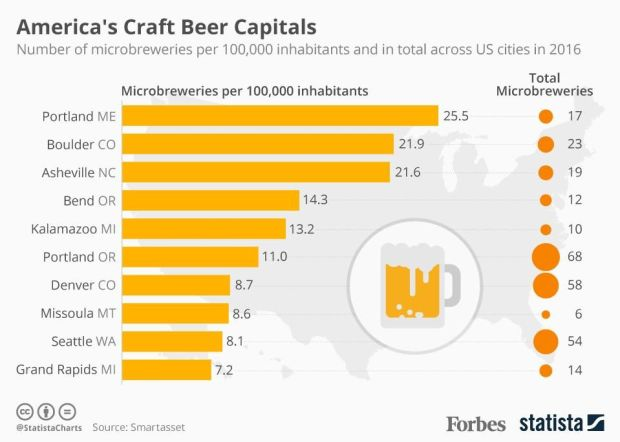 craft beer capital