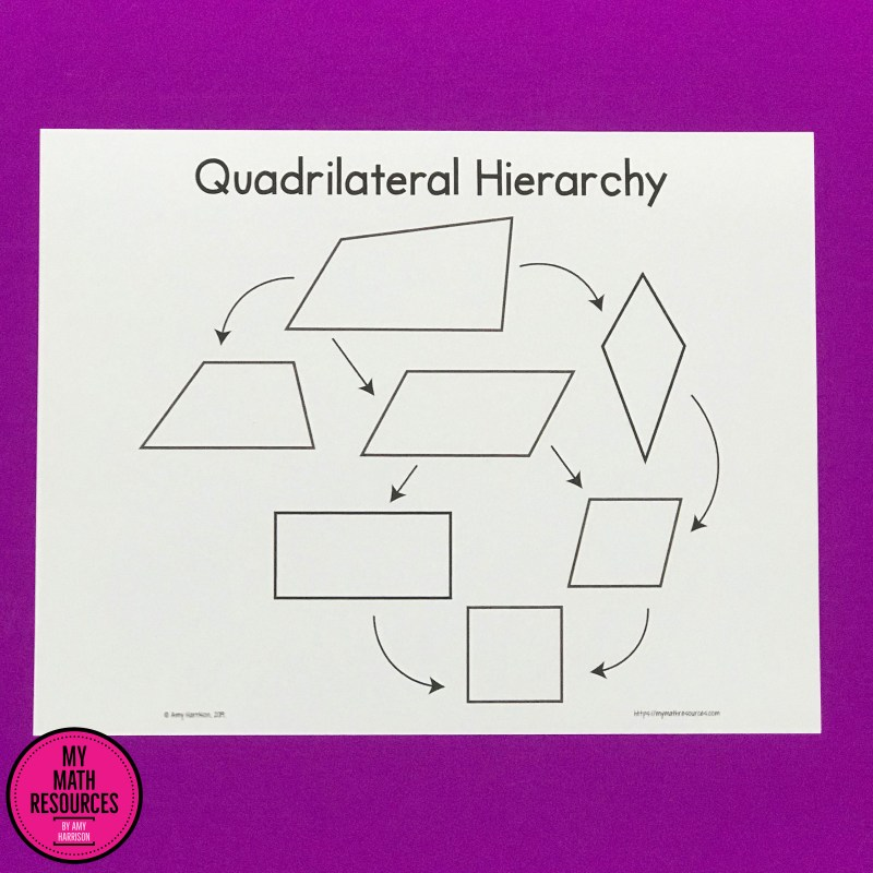 This quadrilateral family tree poster, bulletin board, & Anchor chart is perfect for covering core standards 5.G.B.3 & 5.G.B.4.  Covering Geometry in 4th or 5th grade Math?  This poster and handout could be very helpful to you!  Upper elementary Math can be challenging, this will help you!  #mathteacher #math #maths #teacher #algebra #geometry #mathproblems #study #iteachfourth #iteachfifth #iteachsixth #4thgrade #5thgrade #6thgrade #middleschoolmath #teacherspayteachers #teachersfollowteachers #teacherinspiration