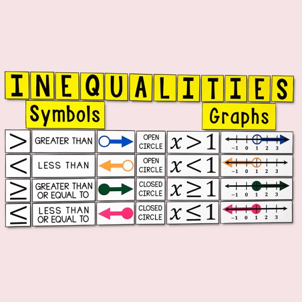 Graphing Inequalities Poster