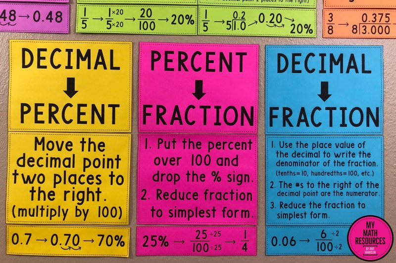 These Fraction, Decimal, and Percent conversions posters are a must have for any 6th, 7th, or 8th Grade Math Classroom!  Help your class learn converting decimals, converting percents, and converting fractions with these large and vivid printable posters!  #mathteacher #math #maths #teacher #algebra #geometry #mathproblems #study #iteachsixth #iteachseventh #iteacheigth #6thgrade #7thgrade #8thgrade #middleschoolmath #teacherspayteachers #teachersfollowteachers #teacherinspiration