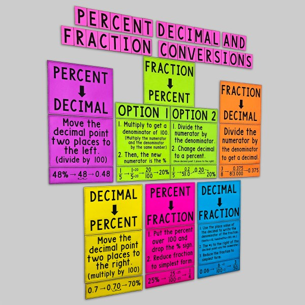 Percent Decimal and Fraction Conversions Posters