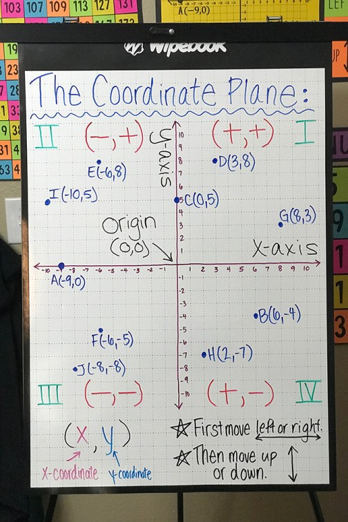 Coordinate Plane Anchor Chart  The Wipebook Flipchart is a MUST HAVE for all Eco-Friendly Teachers that use flipcharts.  The Wipebook is an erasable flipchart!  Think of it like a pack of 10 flexible whiteboards.  Perfect for creating anchor charts or just for increasing the whiteboard space in your room!