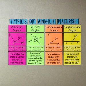 Types of Angle Pairs Posters