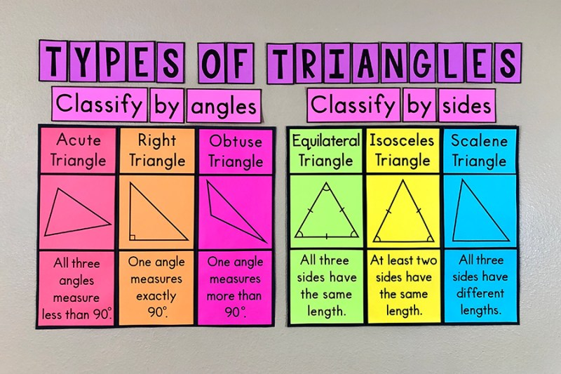 These eye-catching bulletin board posters will help your students learn the types of triangles and will look GREAT on your word wall with your anchor charts.  Some of your students may need help memorizing the differences between equilateral, isosceles, scalene, acute, right, and obtuse triangles. Having a constant reminder on the wall really helps!  #middleschoolmath #geometry #triangles
