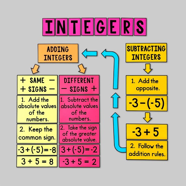 Adding and Subtracting Integers Posters
