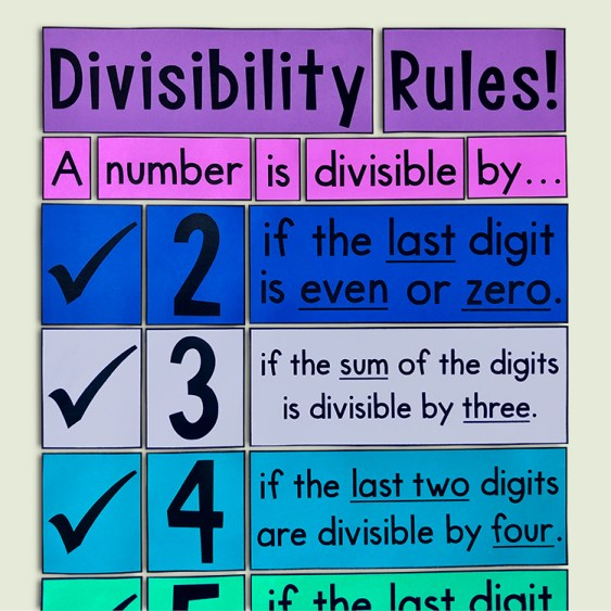 This divisibility rules poster will look PERFECT in your 4th, 5th, or 6th grade math classroom.  Help your math students with division with this math classroom decor!