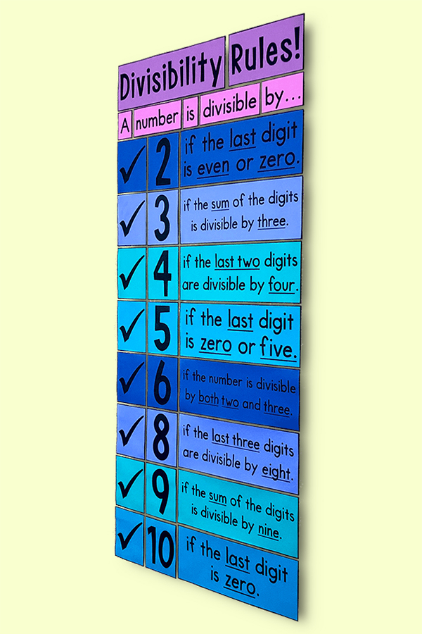 This divisibility rules poster is a MUST HAVE poster for any 4th, 5th, or 6th grade math class.  It will look BEAUTIFUL on your word wall and it will help your students with division.
