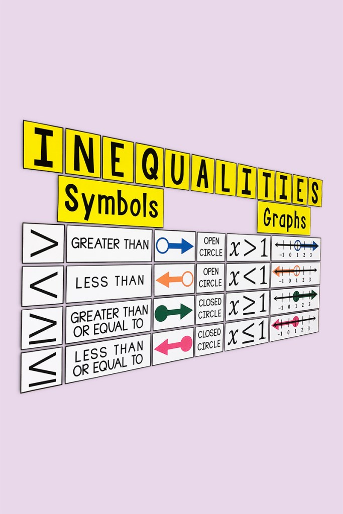 This large and eye-catching poster is a must have for any middle school math classroom.  This bulletin board will look beautiful on your wall and will help your students learn graphing inequalities!