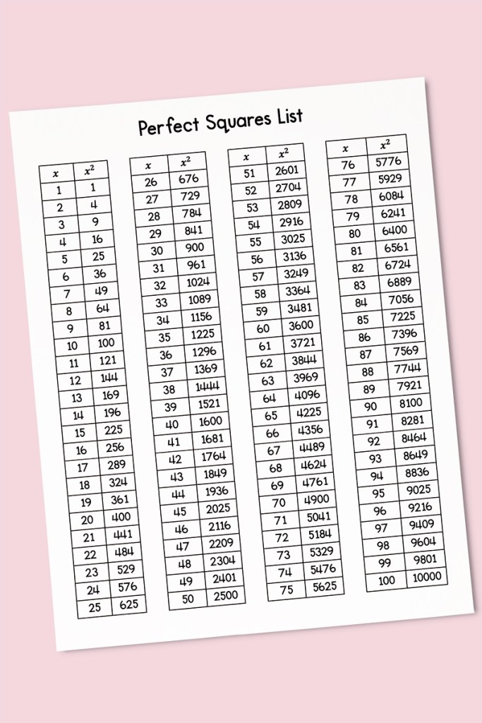 My Math Resources Square Roots Reference Card And Perfect Squares List Any nonnegative real number x has a unique nonnegative square. square roots reference card and perfect