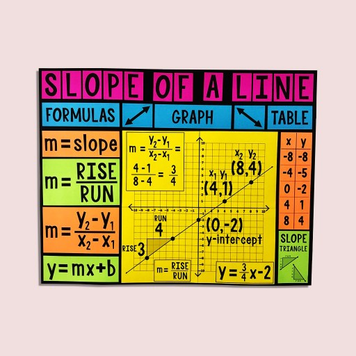 You and your math class will LOVE this slope of a line poster.  Slope of a line is a difficult concept for some students.  This bulletin board poster will really help them and it will look GREAT on your wall!
