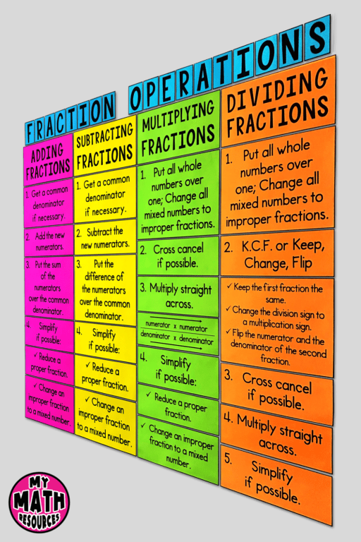 These fraction operations posters will help your 5th, 6th or 7th grade math class learn and remember the steps for fraction operations.  Help your middle school math class to learn adding fractions, subtracting fractions, multiplying fractions, or dividing fractions.