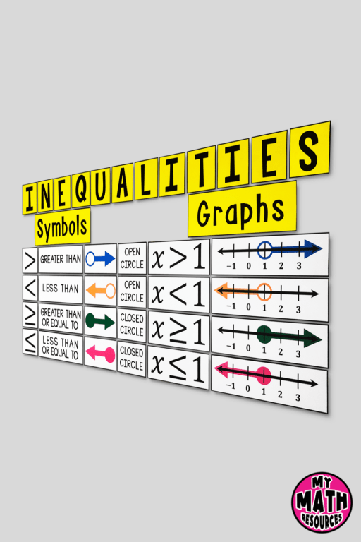 This bulletin board poster set will help your middle school math class learn graphing inequalities and will look BEAUTIFUL in your math classroom!  Great math classroom décor for back to school 2021!