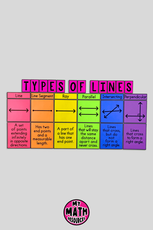 These Types of Lines Posters will help your 4th, 5th, or 6th grade math class learn about lines, line segments, rays, parallel lines, perpendicular lines, and intersecting lines!