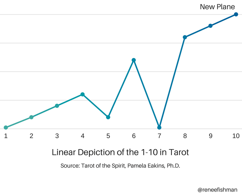 Linear Depiction of the 1-10 in Tarot