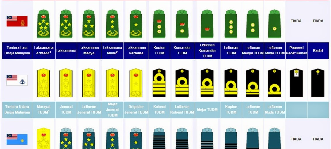 Royal Malaysian Armed Forces Ranks My Military Times