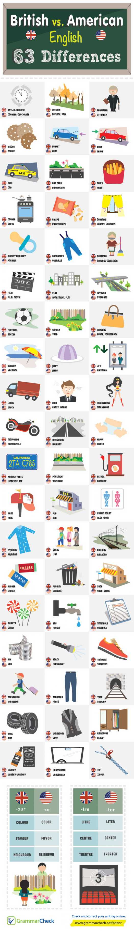 Differences Between British and American English Infographic by Grammar Check
