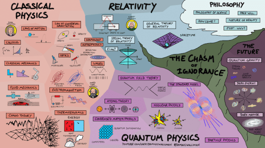 Map of Physics Infographic