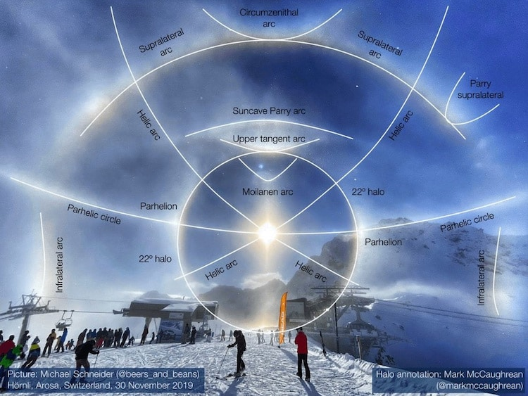 Explanation of How a Light Halo Works