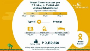 sun fit and well - breast cancer