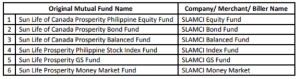 mutual fund bdo company biller