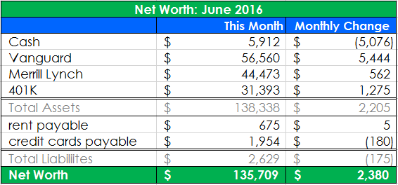 Net Worth Update: June 2016