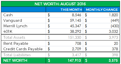 Net Worth Update August 2016