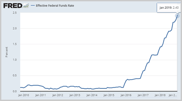 federal funds rate where to park cash right now