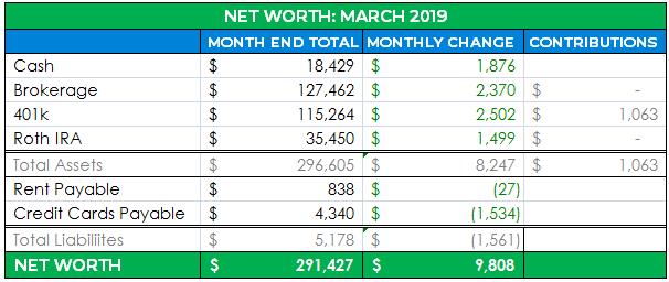 detailed net worth april 2019