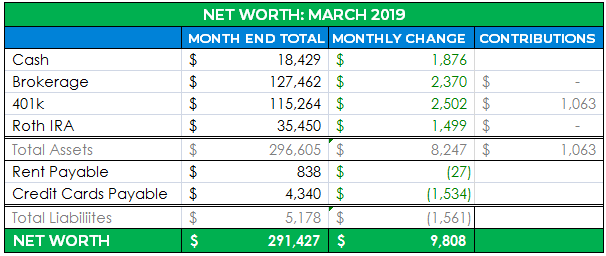 detailed net worth april 2019