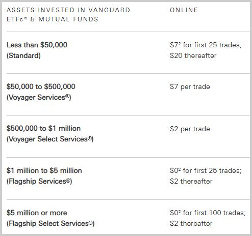 Vanguard vs. Fidelity brokerage fees