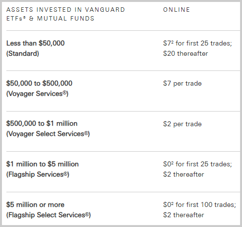Vanguard vs  Fidelity: Which is best for index fund