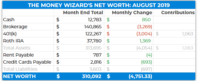 Net Worth Table - August 2019