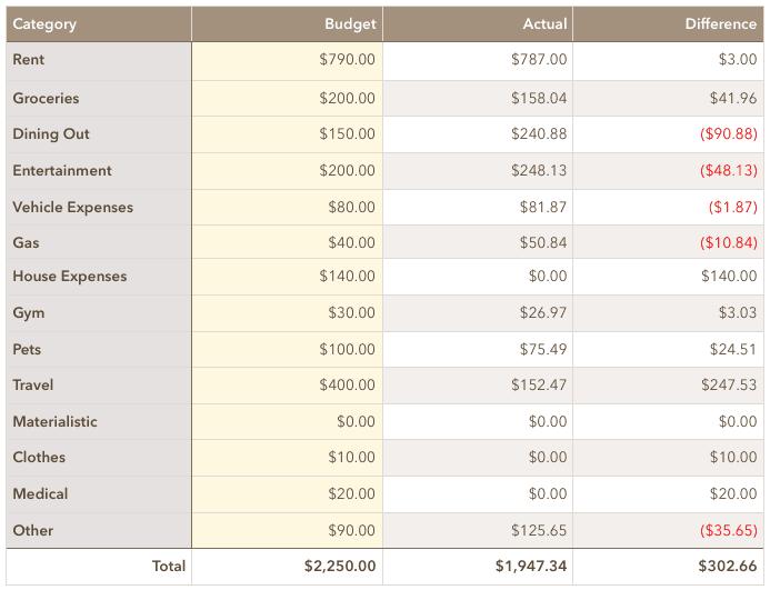 September 2019 Spending