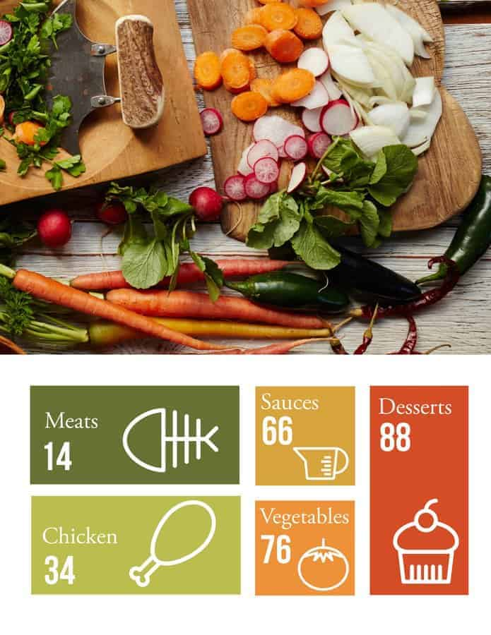 50 Paleo Recipes Table of Contents